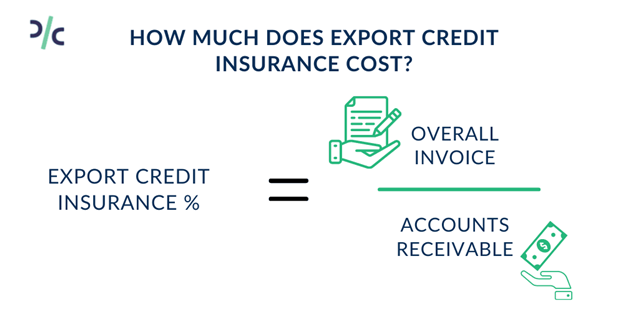 Cost of Export Credit Insurance
